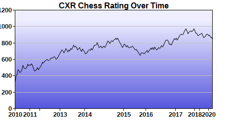 CXR Chess Rating Chart for Player Charles Moore-III