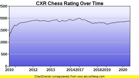 CXR Chess Rating Chart for Player Azroy Kandan