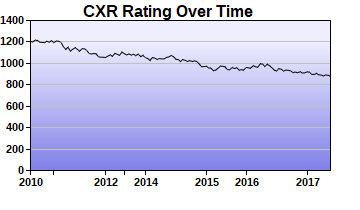 CXR Chess Rating Chart for Player Stephen Laughren