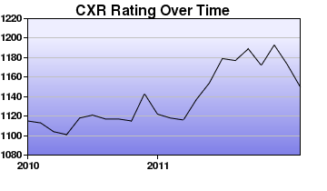 CXR Chess Rating Chart for Player Arun Parmar
