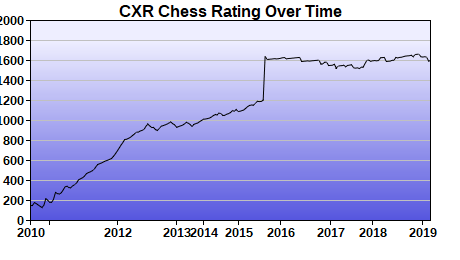 CXR Chess Rating Chart for Player Krish Kumar
