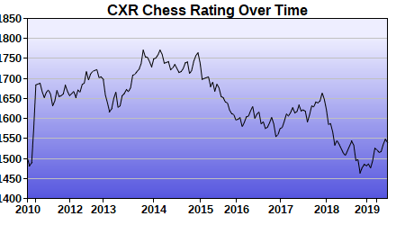 CXR Chess Rating Chart for Player Sid Anjilvel