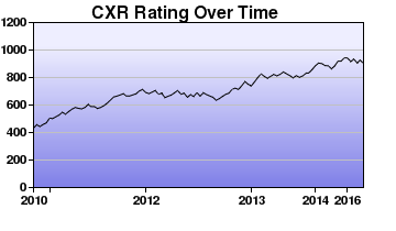 CXR Chess Rating Chart for Player Kortay Vincent