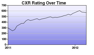 CXR Chess Rating Chart for Player Selrahc Eroom