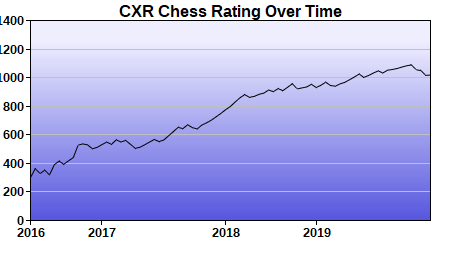 CXR Chess Rating Chart for Player Ryan Chen