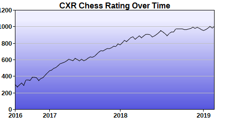 CXR Chess Rating Chart for Player James Ingram