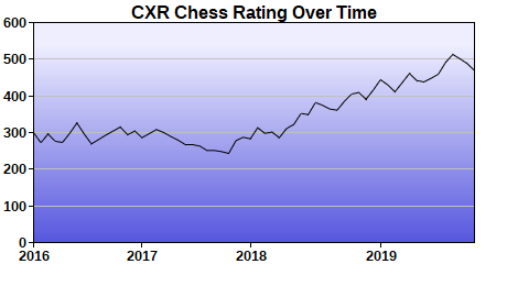 CXR Chess Rating Chart for Player Patrick Nguyen