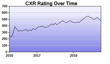 CXR Chess Rating Chart for Player Chloe Carter
