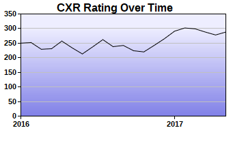 CXR Chess Rating Chart for Player Aidan Eager