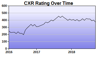 CXR Chess Rating Chart for Player Chance Carter