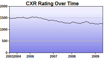 CXR Chess Rating Chart for Player Randy Prothero