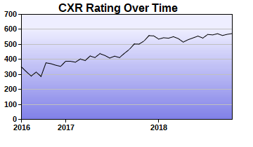 CXR Chess Rating Chart for Player Jesse Broudrick