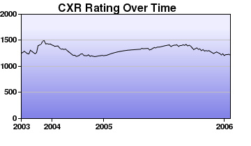 CXR Chess Rating Chart for Player Adam Feurer