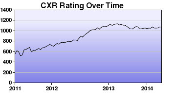 CXR Chess Rating Chart for Player Corey Wooden