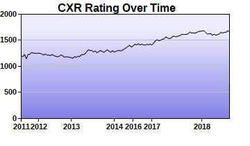 CXR Chess Rating Chart for Player Arman Azroy