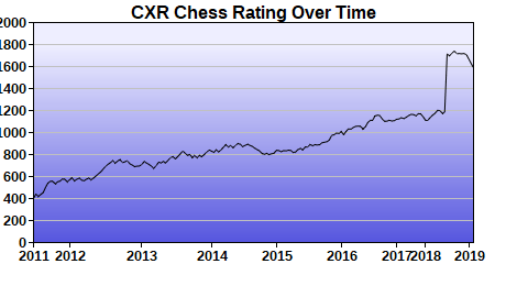 CXR Chess Rating Chart for Player Jim Huang