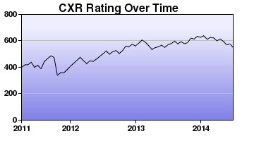 CXR Chess Rating Chart for Player Matt Tyler