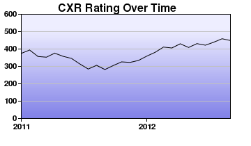 CXR Chess Rating Chart for Player Kayla Knight
