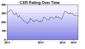 CXR Chess Rating Chart for Player Robinton Santos