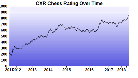 CXR Chess Rating Chart for Player Jennifer Huang