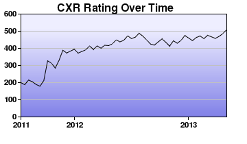CXR Chess Rating Chart for Player Ethan Donaldson