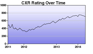 CXR Chess Rating Chart for Player Spencer Engelby