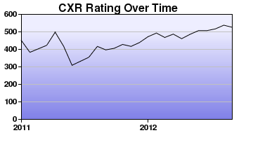 CXR Chess Rating Chart for Player Emily Ogletree