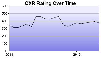 CXR Chess Rating Chart for Player Christian Lancaster