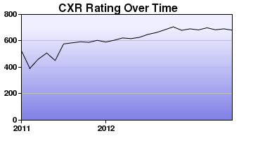 CXR Chess Rating Chart for Player Zachary Noland