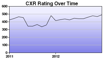 CXR Chess Rating Chart for Player Caleb Swearingen
