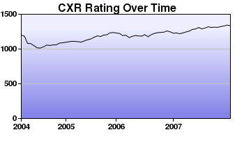 CXR Chess Rating Chart for Player Michael Flores