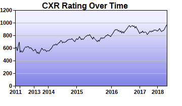CXR Chess Rating Chart for Player Gregory Lew