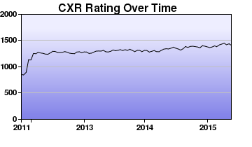 CXR Chess Rating Chart for Player Alex Chan