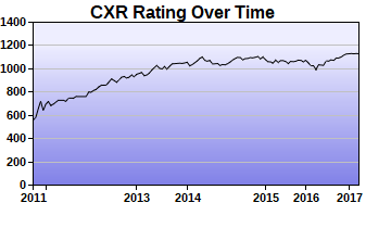 CXR Chess Rating Chart for Player Joshua Bishard
