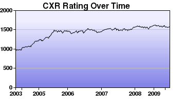 CXR Chess Rating Chart for Player Tristan Kaonohi