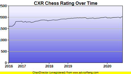 CXR Chess Rating Chart for Player Jake VanRooy