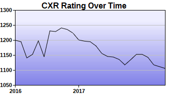 CXR Chess Rating Chart for Player Mohammed Alouzi
