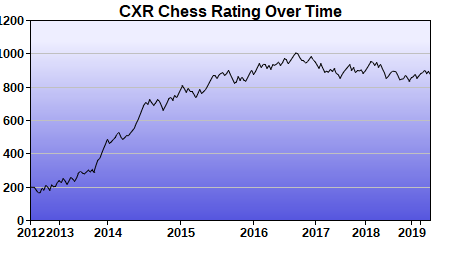 CXR Chess Rating Chart for Player Kaylee Gandhi
