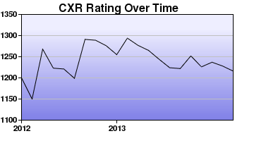 CXR Chess Rating Chart for Player David Greenland