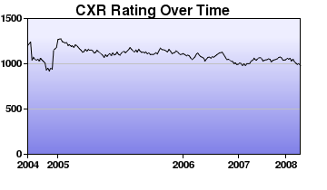 CXR Chess Rating Chart for Player Brett Fischer