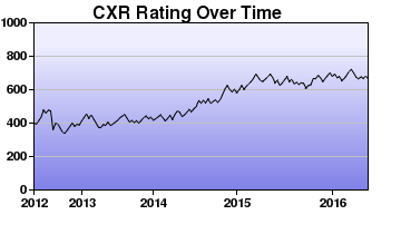 CXR Chess Rating Chart for Player Amari Griffis