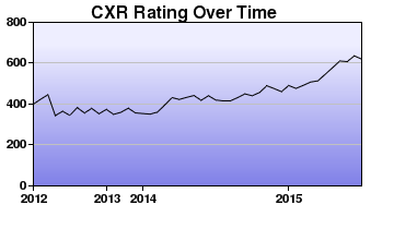 CXR Chess Rating Chart for Player Alex Angeles