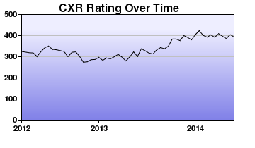 CXR Chess Rating Chart for Player Mikayla Johnson