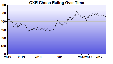 CXR Chess Rating Chart for Player Tate Kelly