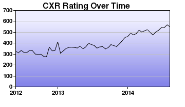 CXR Chess Rating Chart for Player Isabella Butler