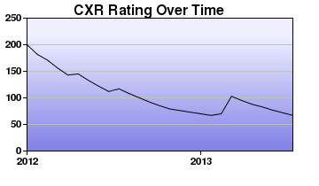 CXR Chess Rating Chart for Player Emma Ferguson