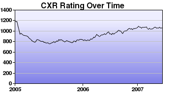CXR Chess Rating Chart for Player Jefferson Huynh