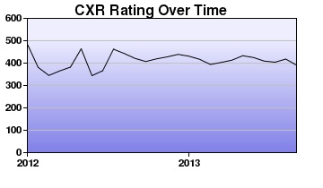 CXR Chess Rating Chart for Player Olen Learned