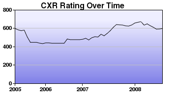 CXR Chess Rating Chart for Player Maxwell Dunlap