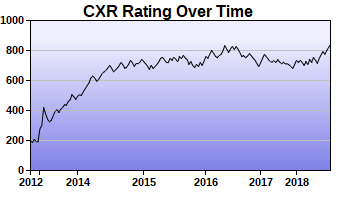 CXR Chess Rating Chart for Player Payton Smith